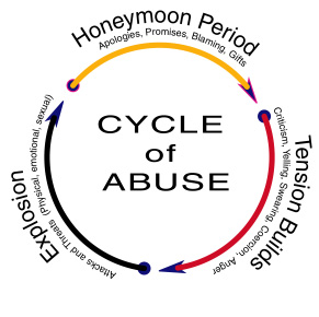 The cycle of abuse #BraveMe Story Jennifer Gilmour: My experience of coercive control